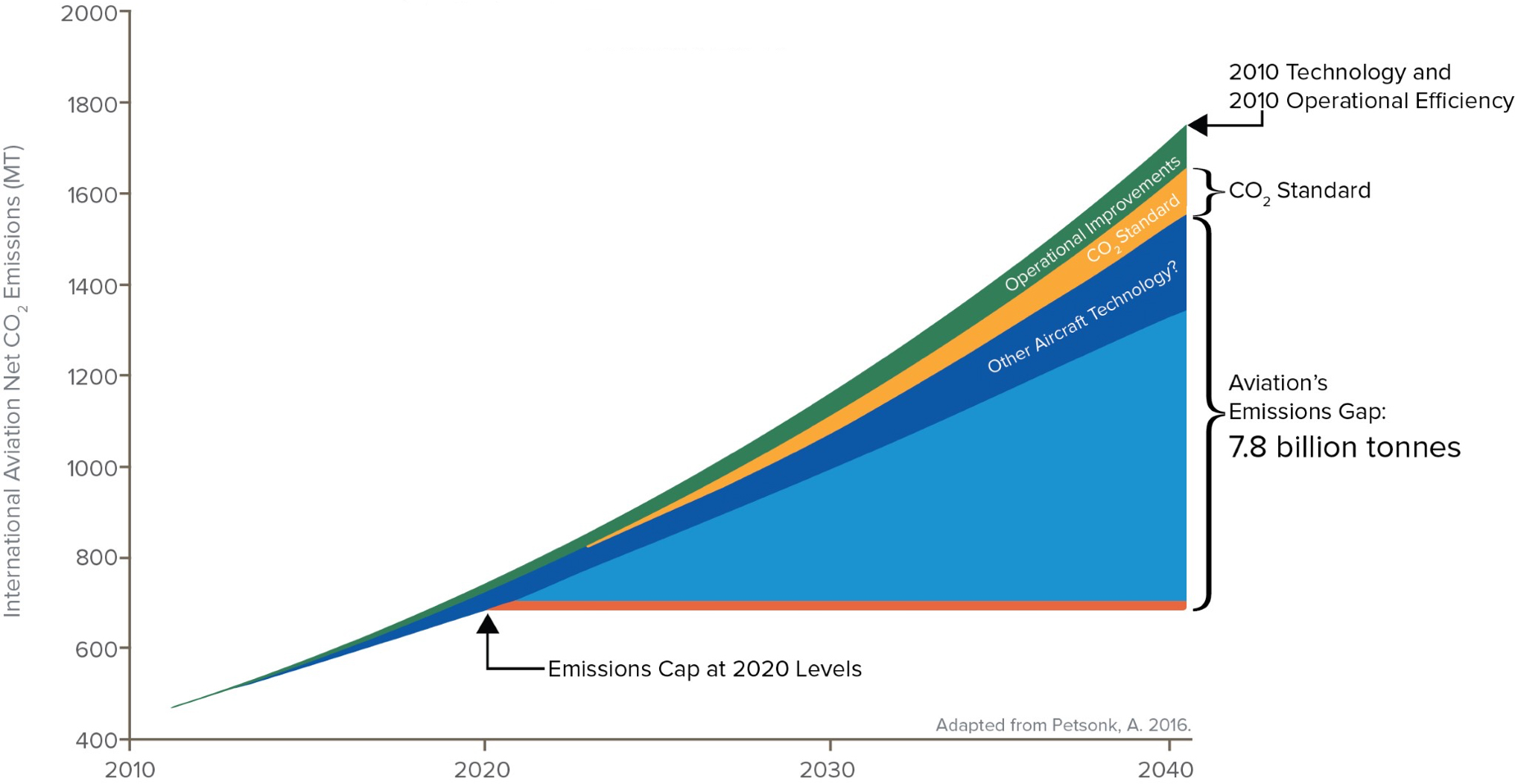 A graph showing projected aviation emissions through 2040
